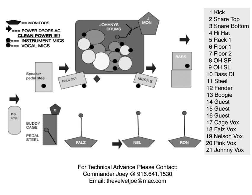 Image Of Stage Plot